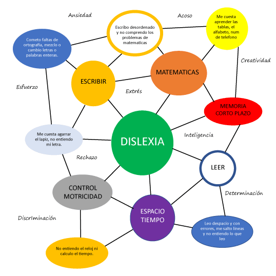 mapa dislexia